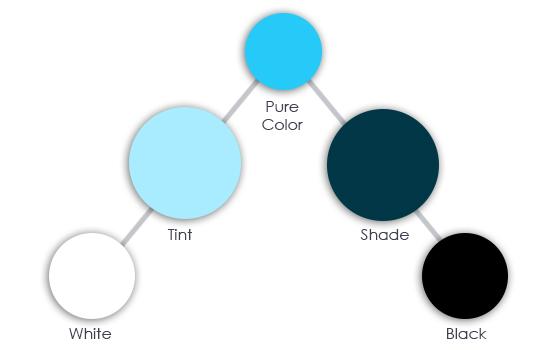 Tint and shade chart