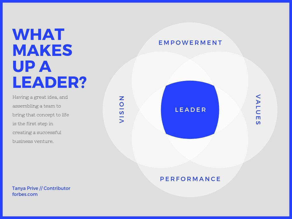 Leadership 4 Circle Venn Diagram