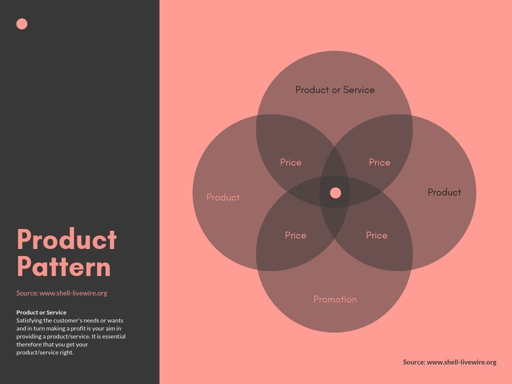Venn-Diagramm mit vier Mengen Marketing-Mix
