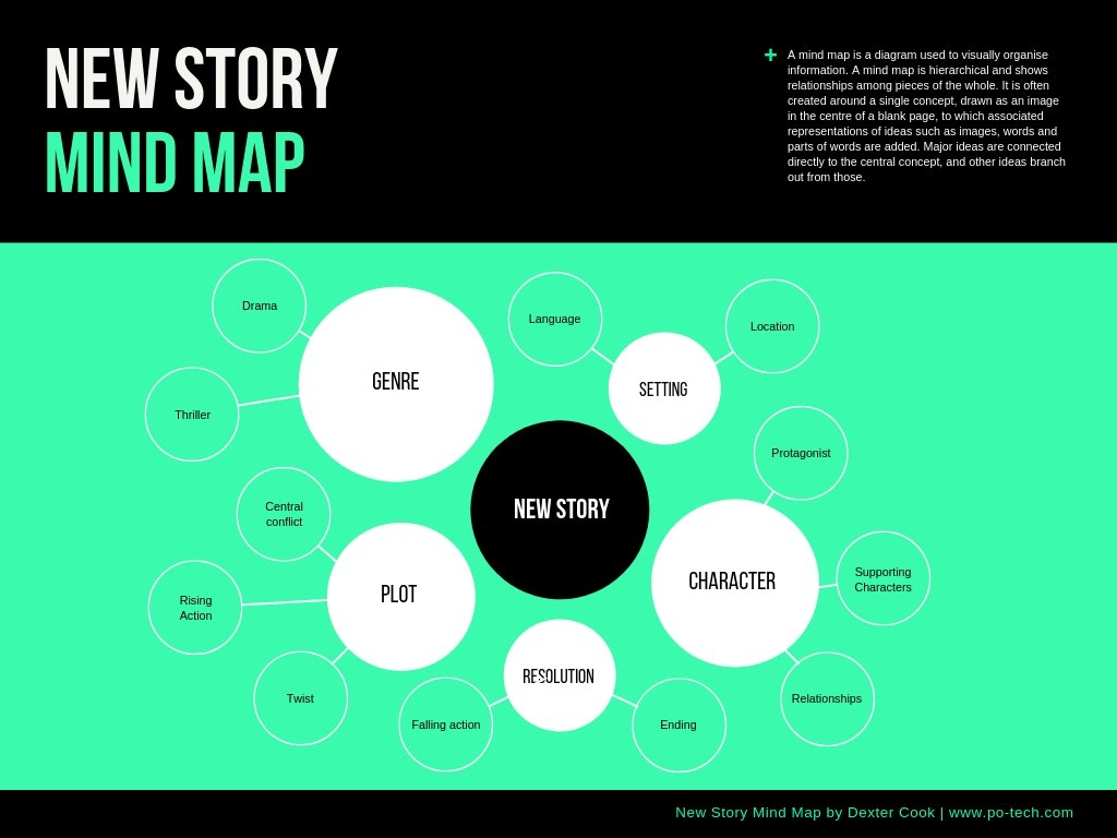 Minimalist Story Mind Map