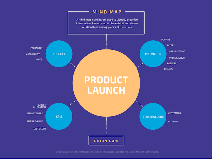 Free Mind Map Maker Amp Editable Mind Map Examples Canva