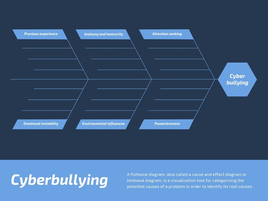 Blue Cyberbullying Fishbone Diagram