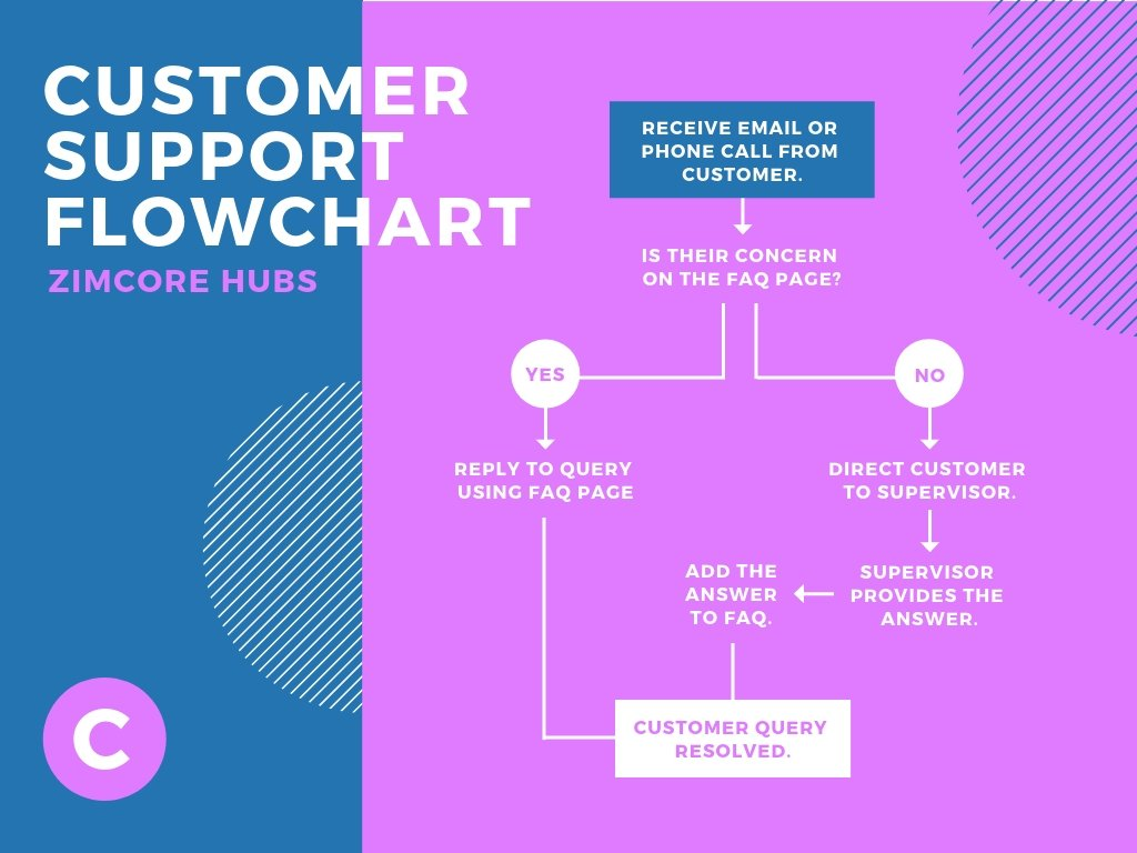 Blue and Pink Customer Support Flowchart