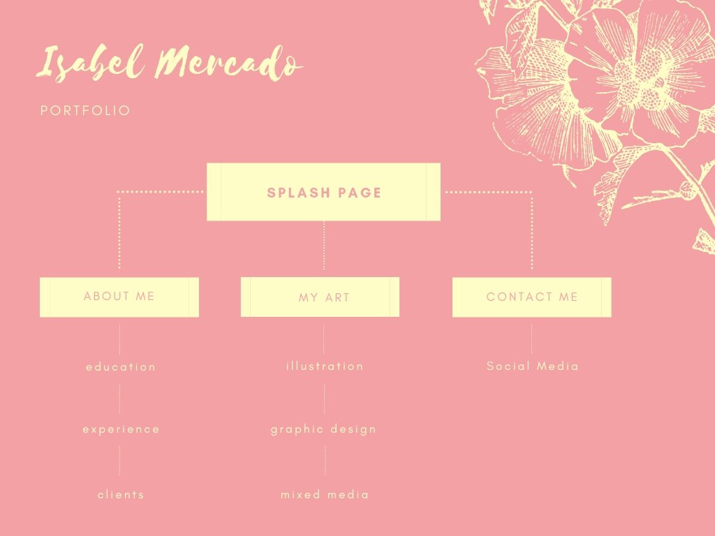 Light Pink Floral Site Map Chart