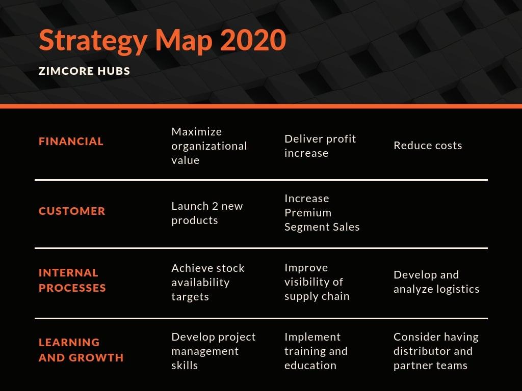 Orange Corporate Strategy Map Chart