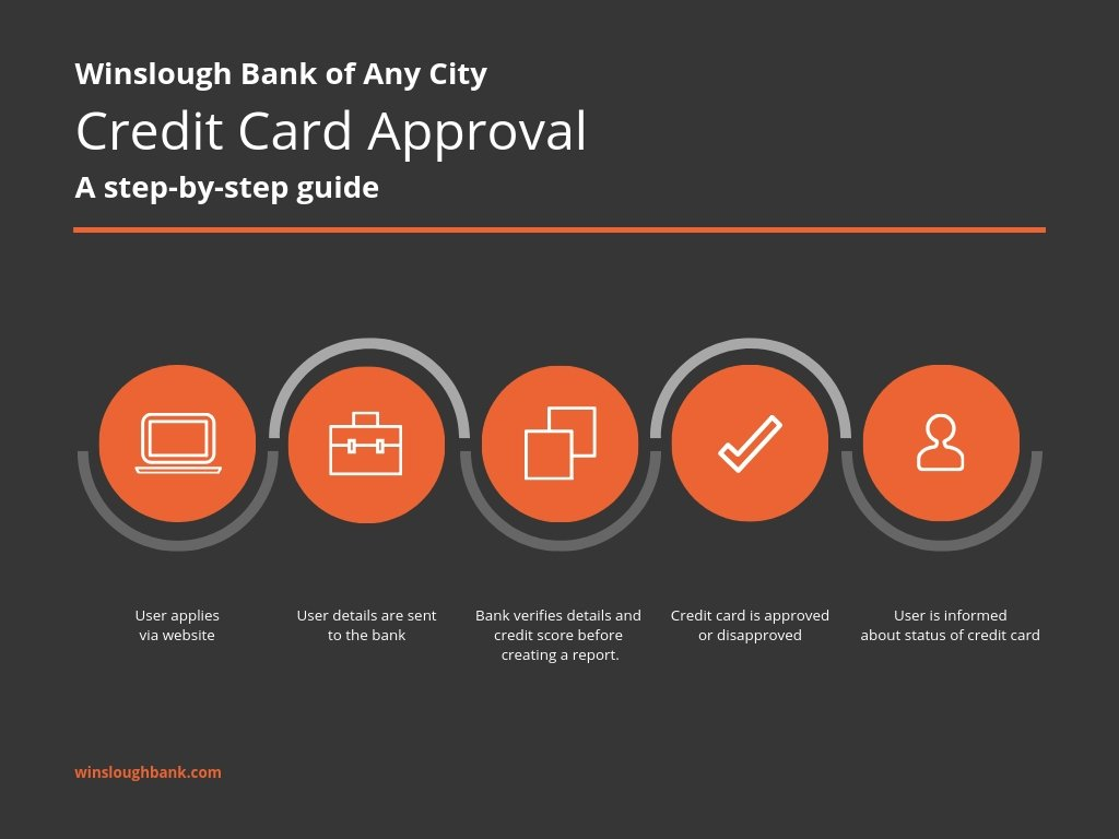 Bank Credit Card Process Flow