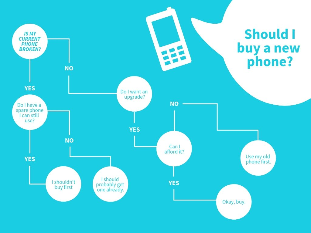 Free Online Decision Tree: Design a Custom Decision Tree in Canva