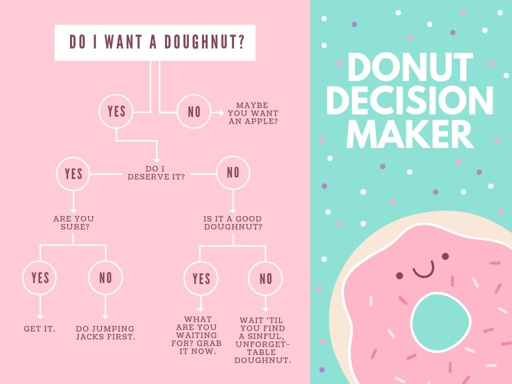 Pastel Donut Decision Tree Chart