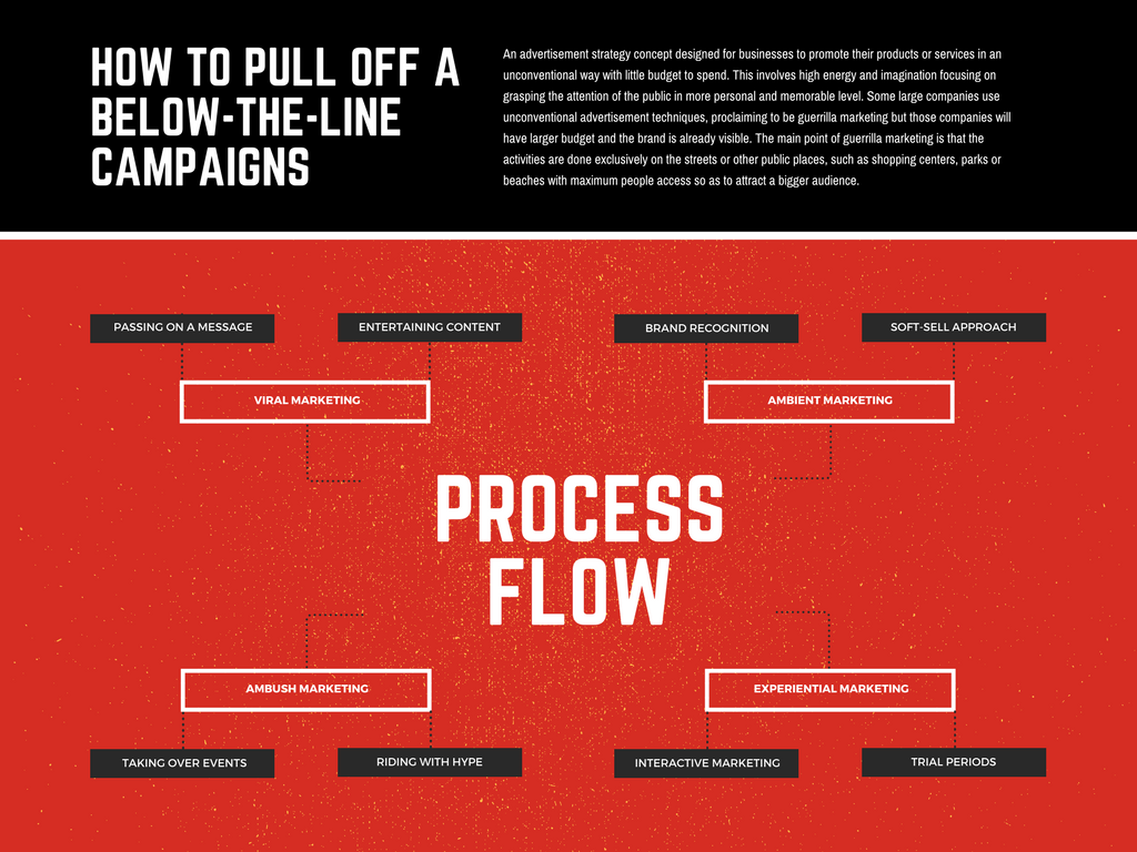 Free Online Process Flow Maker  Design Custom Process