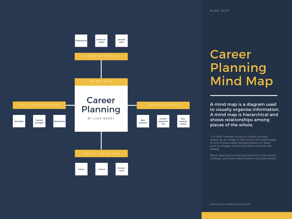 Career-Planning-Mind-Map