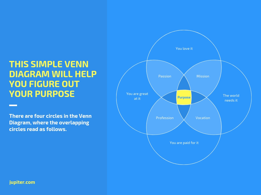 Venn Diagram Maker.Free Venn Diagram Maker By Canva