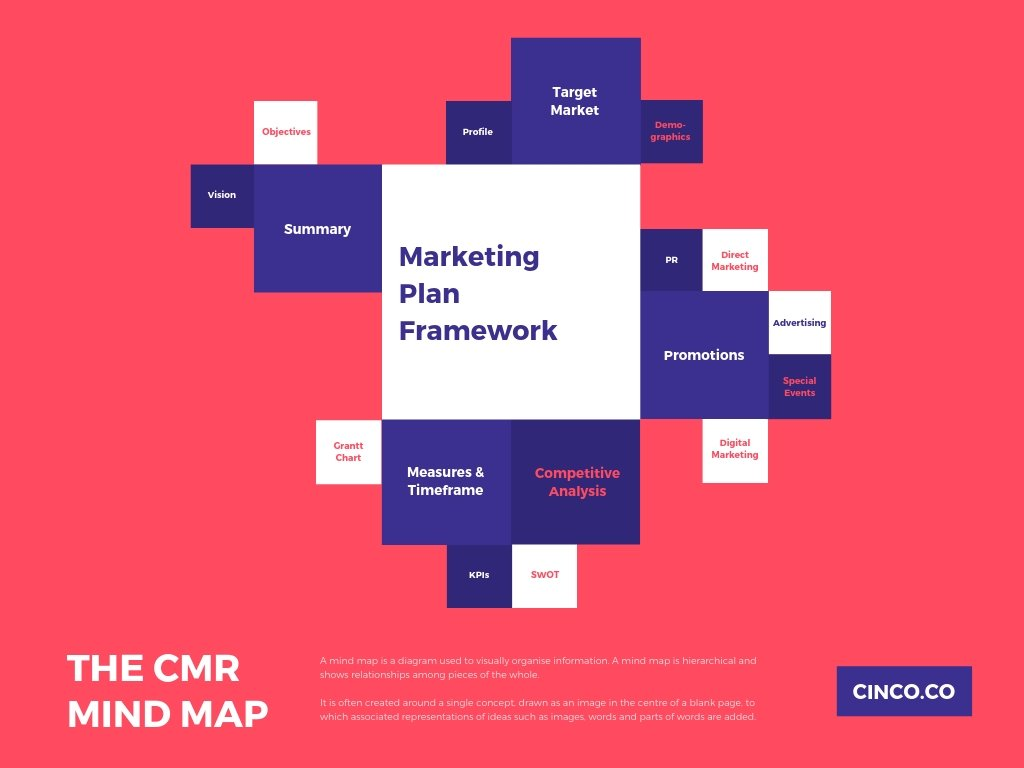 Marketing-Framework-Mind-Map