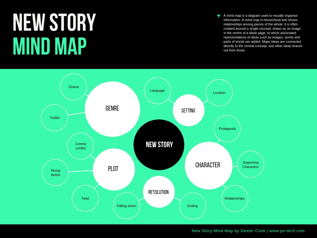 Minimalist-Story-Mind-Map