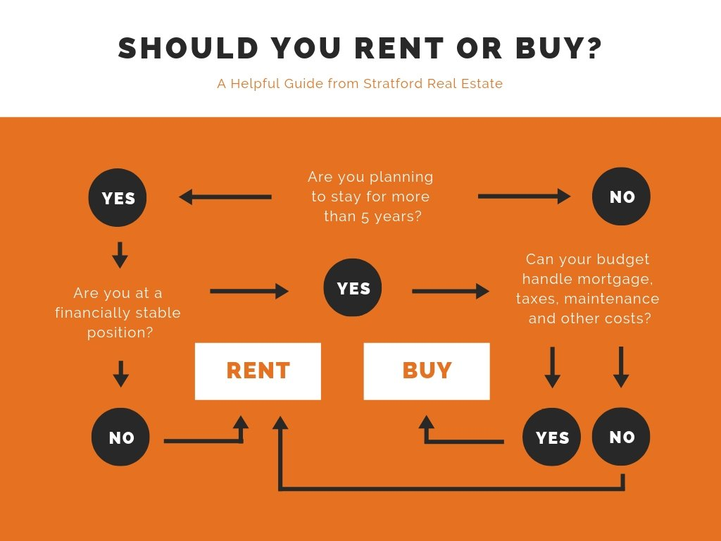 Orange-Real-Estate-Flowchart